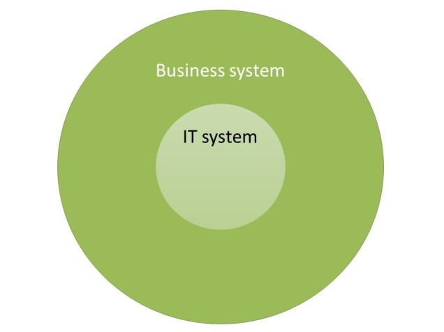 Business-IT-systems
