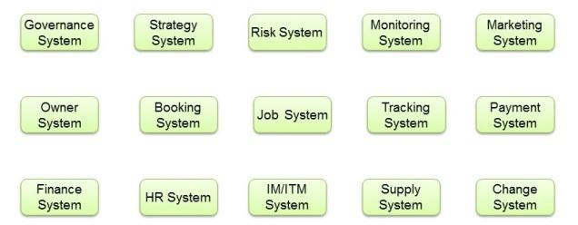 TTC-operating-model