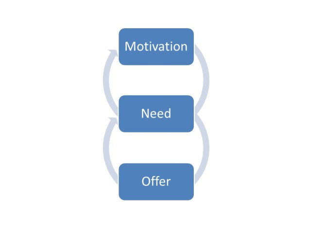 motivation-need-offer-v0-14