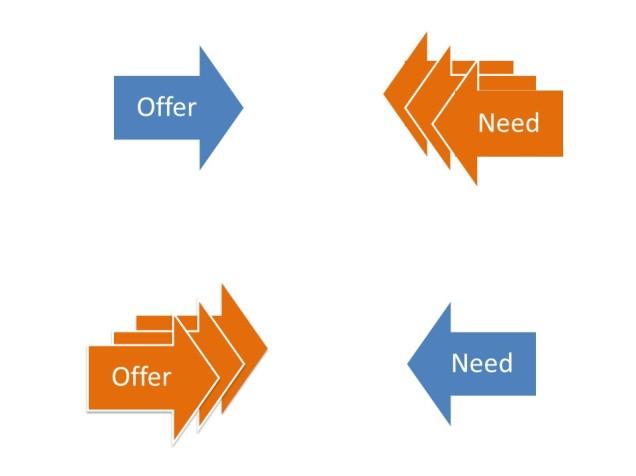 needs-offers-v0-13
