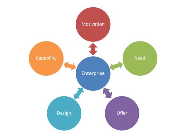 motivation-need-offer-design-capability-v0-14