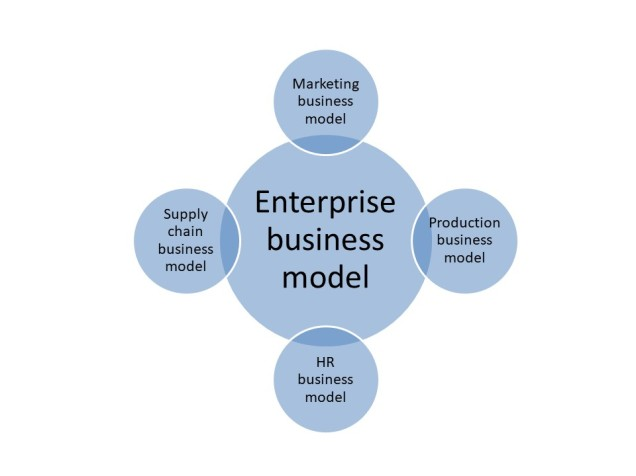 Fractal-business-model