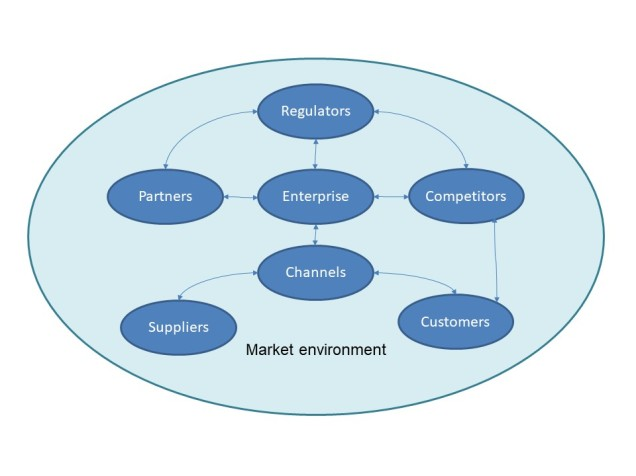 Systemic-business-model